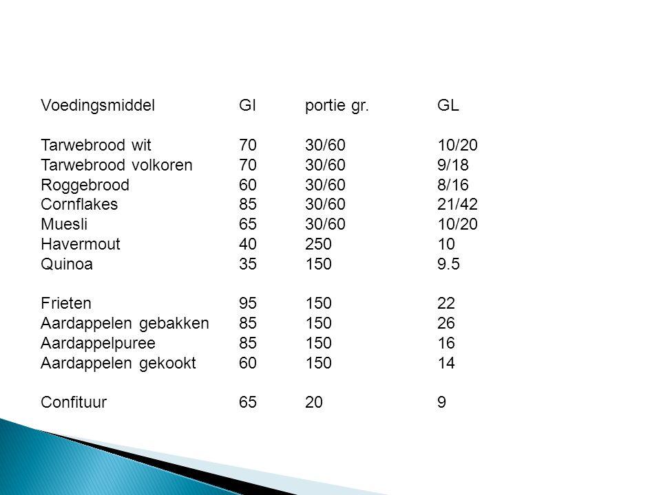 Voedingsmiddel GI portie gr. GL