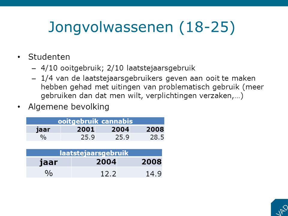 Jongvolwassenen (18-25) Studenten Algemene bevolking jaar %