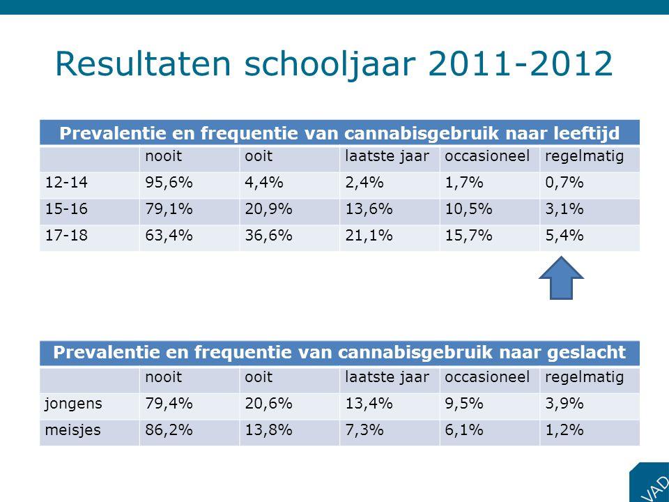 Resultaten schooljaar 2011-2012