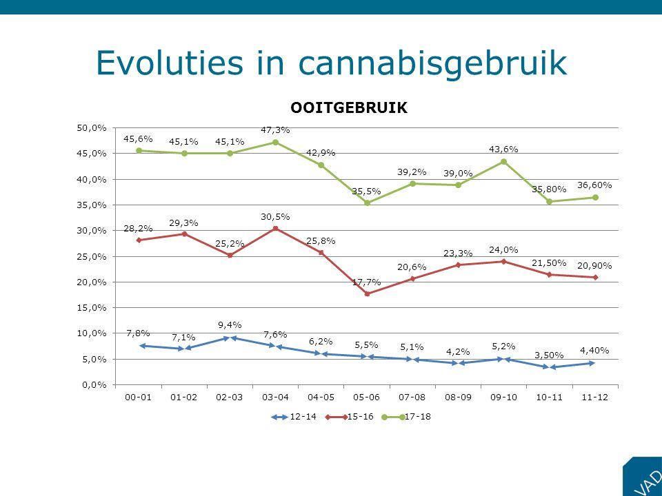 Evoluties in cannabisgebruik