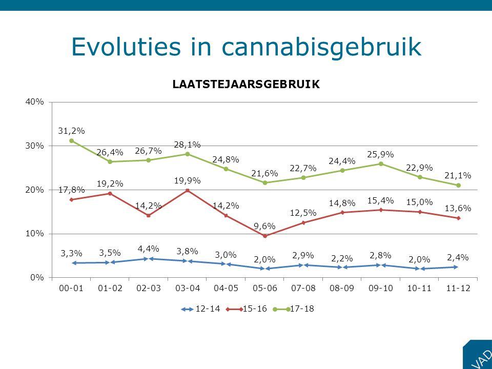 Evoluties in cannabisgebruik