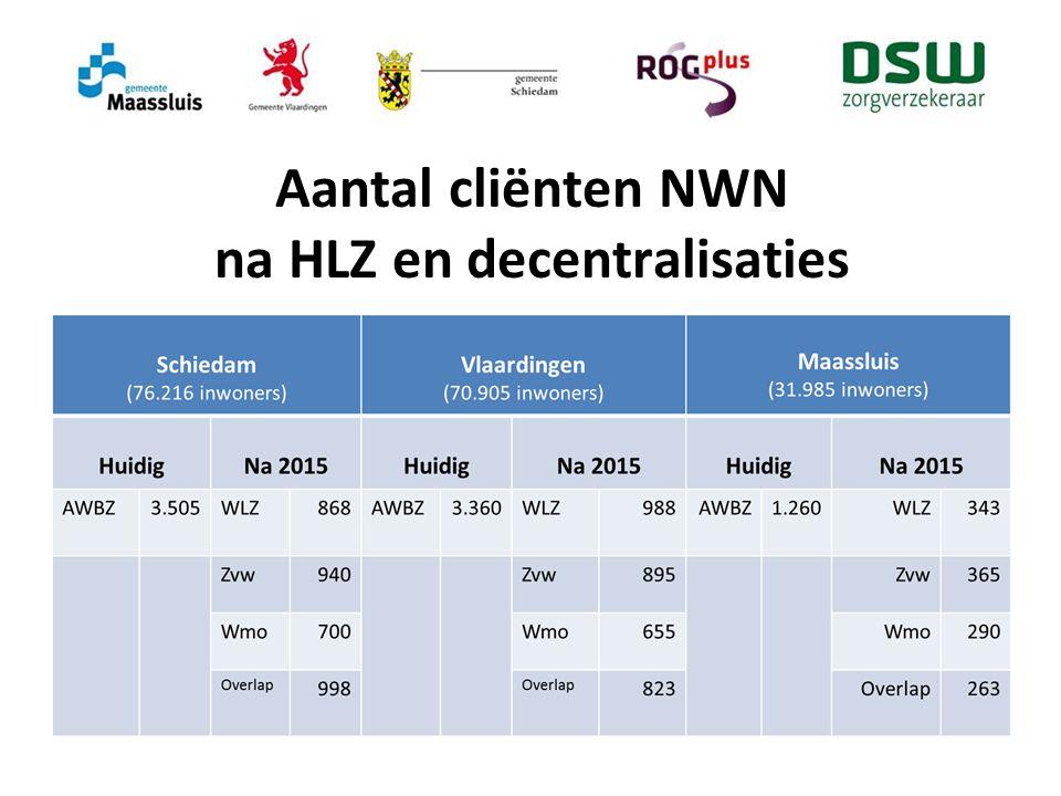Aantal cliënten NWN na HLZ en decentralisaties
