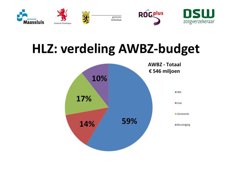 HLZ: verdeling AWBZ-budget