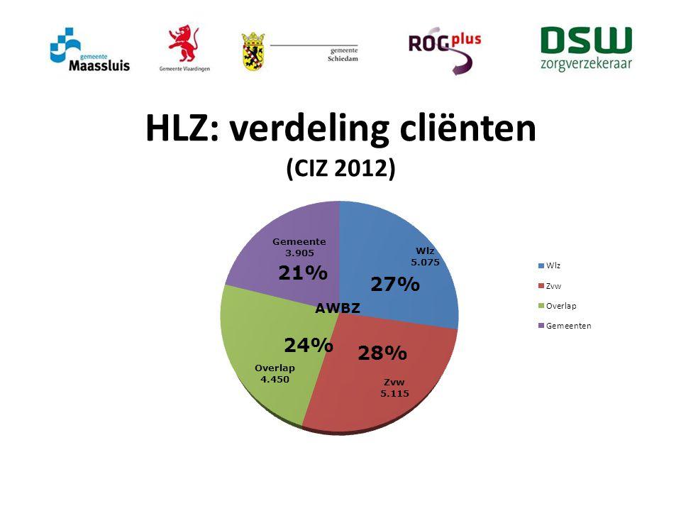 HLZ: verdeling cliënten (CIZ 2012)