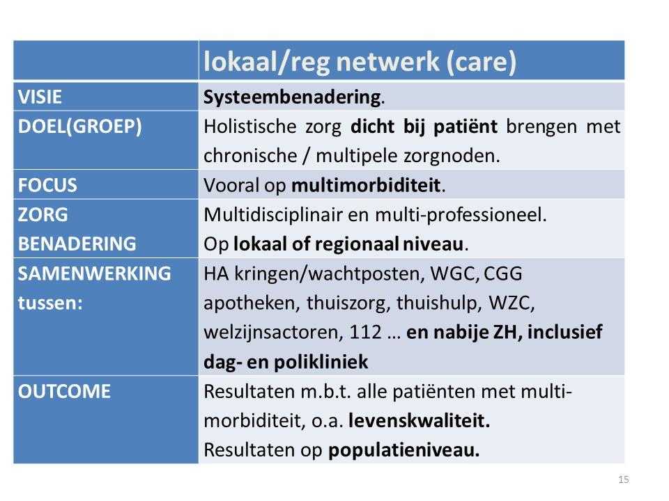 lokaal/reg netwerk (care)