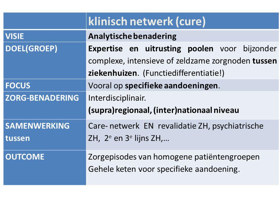 klinisch netwerk (cure)