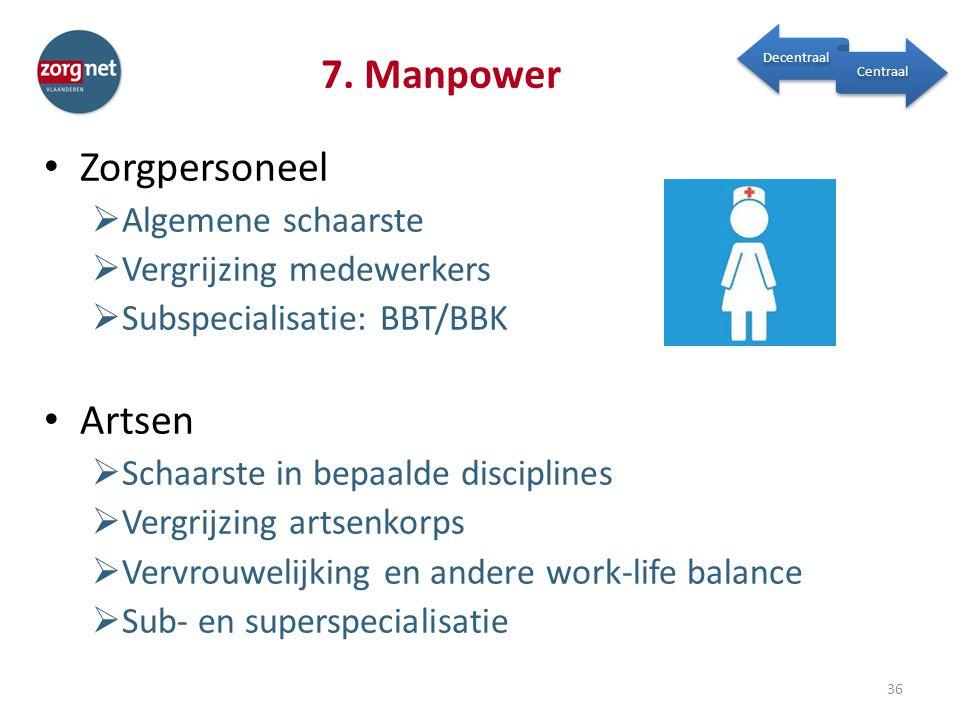 7. Manpower Zorgpersoneel Artsen Algemene schaarste