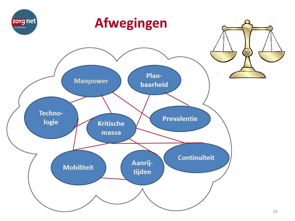 Afwegingen Plan-baarheid Manpower Techno-logie Prevalentie