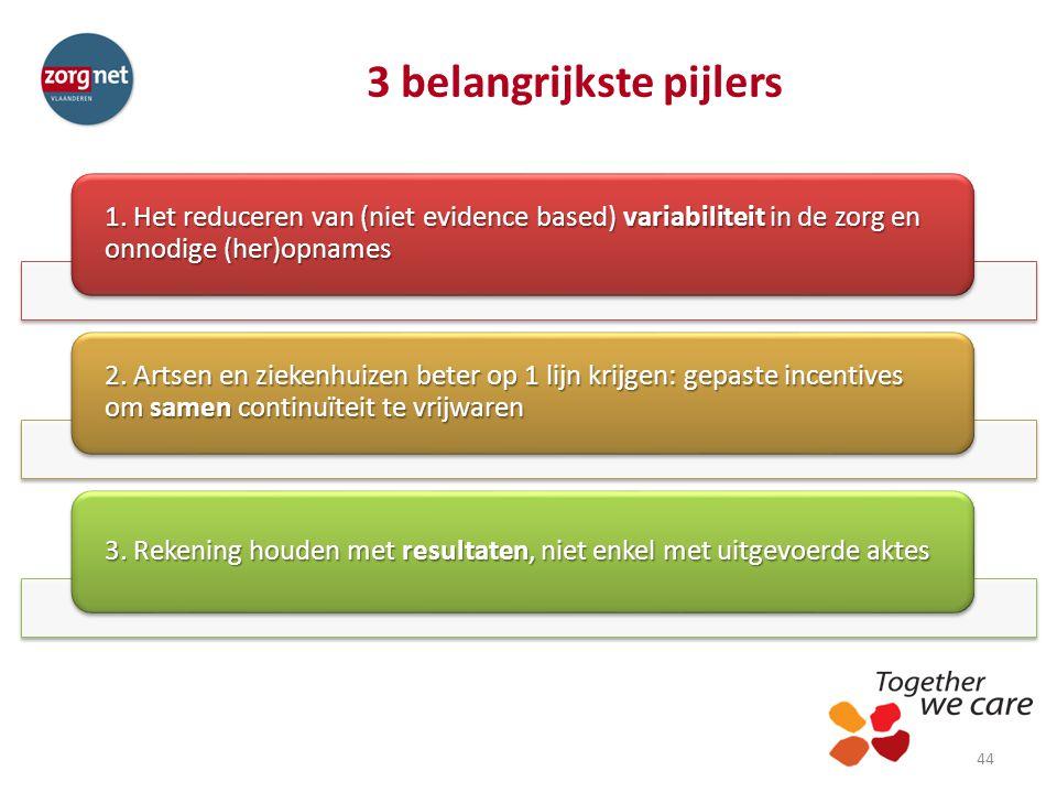 3 belangrijkste pijlers