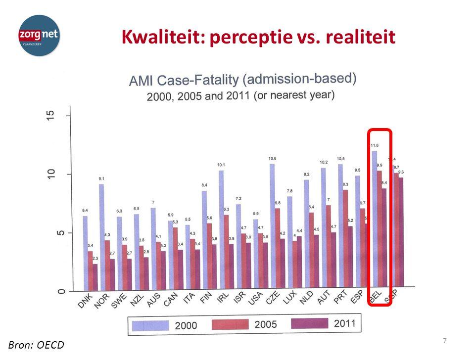 Kwaliteit: perceptie vs. realiteit