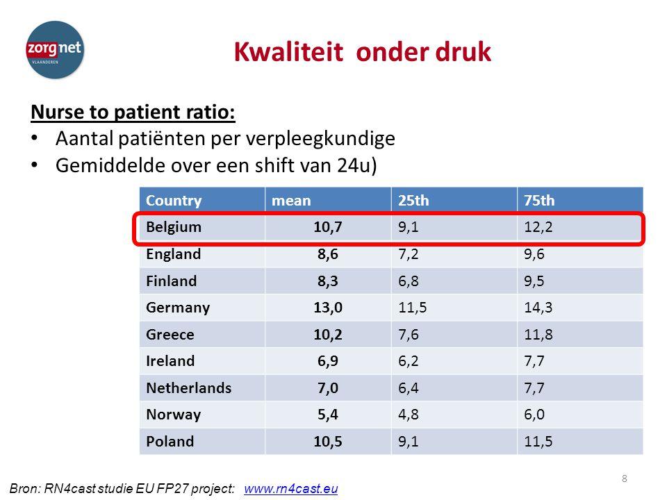 Kwaliteit onder druk Nurse to patient ratio: