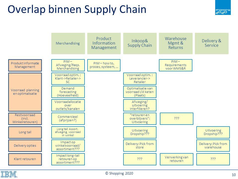 Overlap binnen Supply Chain
