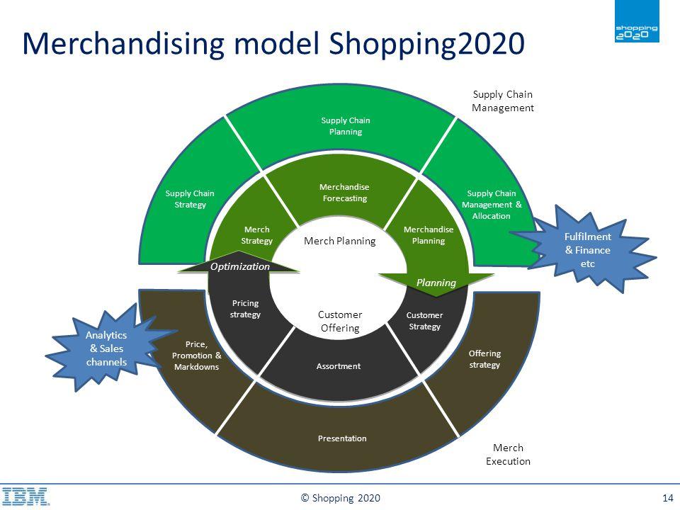 Merchandising model Shopping2020