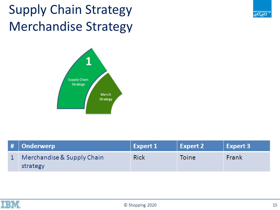 Supply Chain Strategy Merchandise Strategy