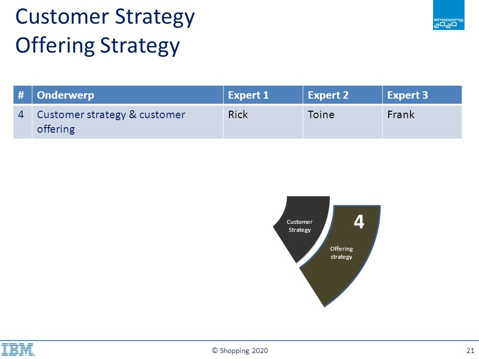 Customer Strategy Offering Strategy