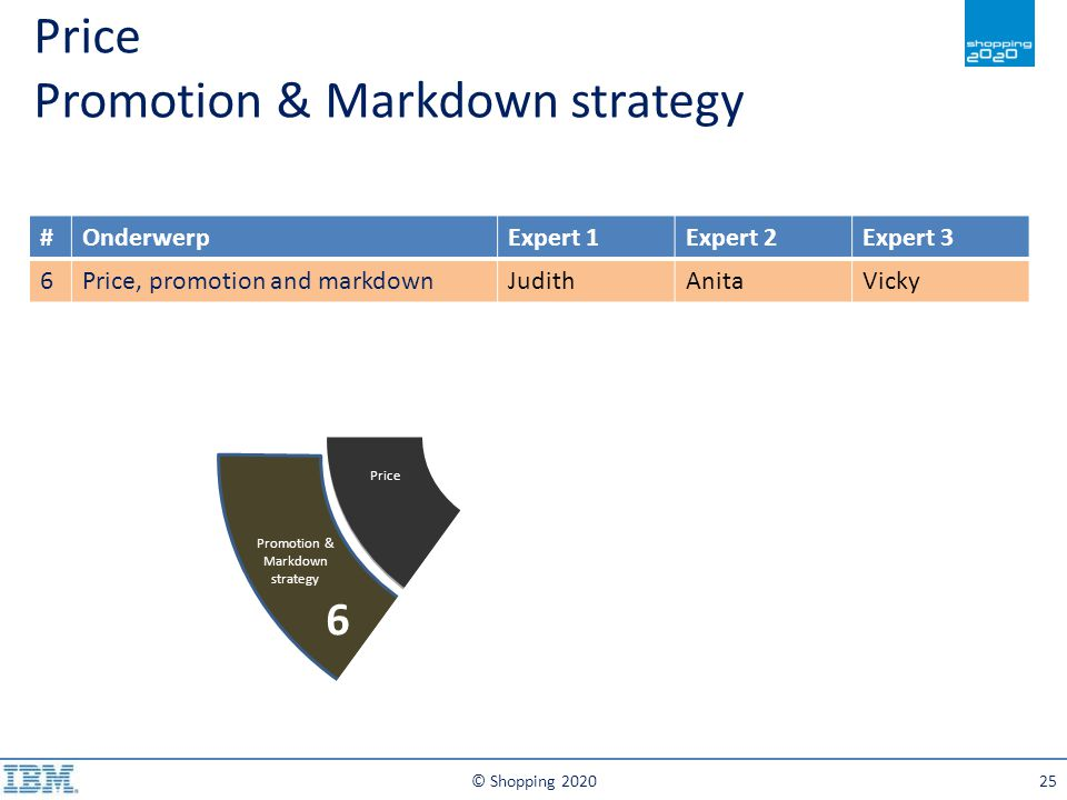 Price Promotion & Markdown strategy