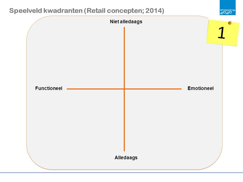 1 Speelveld kwadranten (Retail concepten; 2014) Niet alledaags