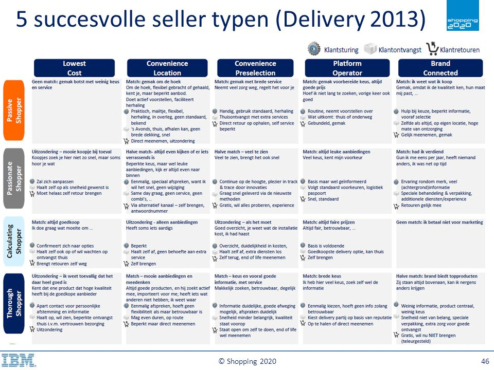 5 succesvolle seller typen (Delivery 2013)