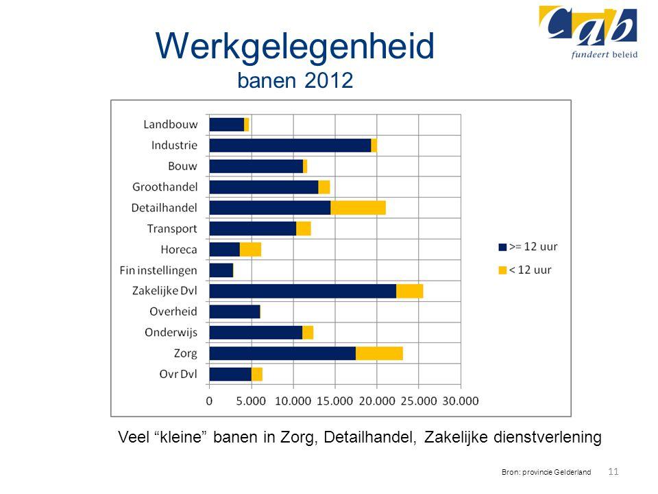 Werkgelegenheid banen 2012