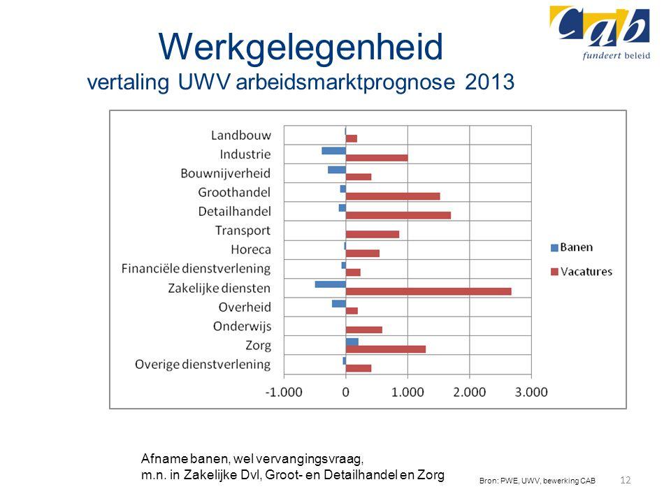 Werkgelegenheid vertaling UWV arbeidsmarktprognose 2013