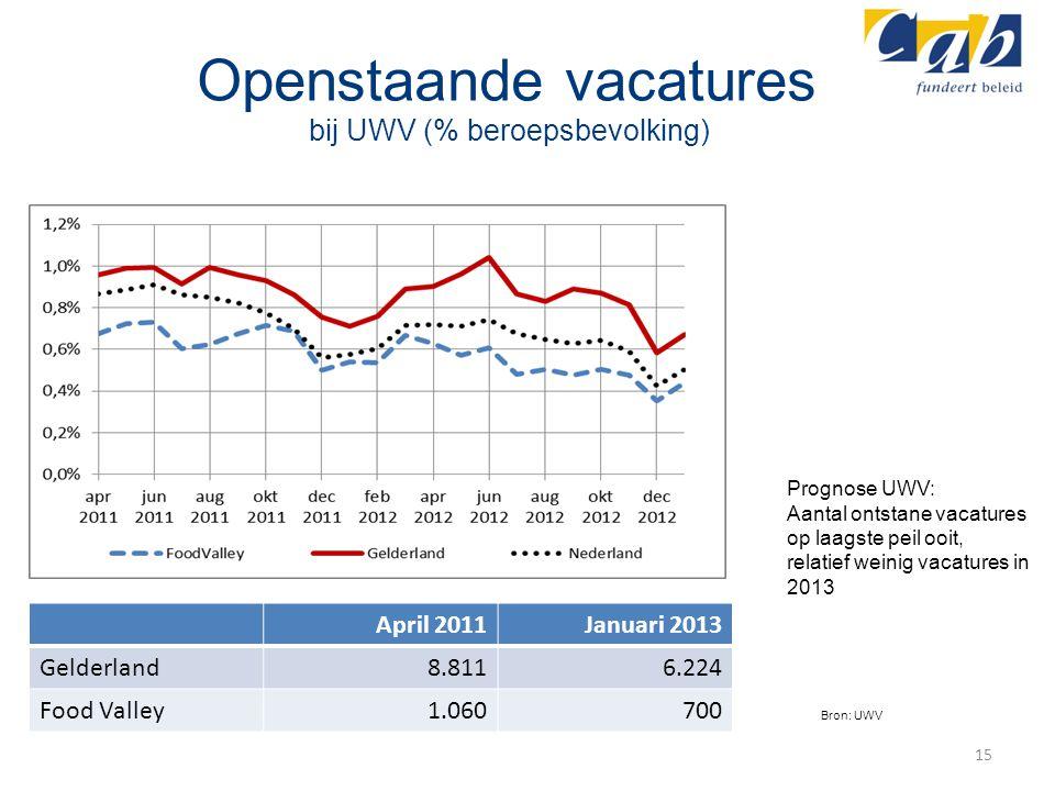 Openstaande vacatures bij UWV (% beroepsbevolking)