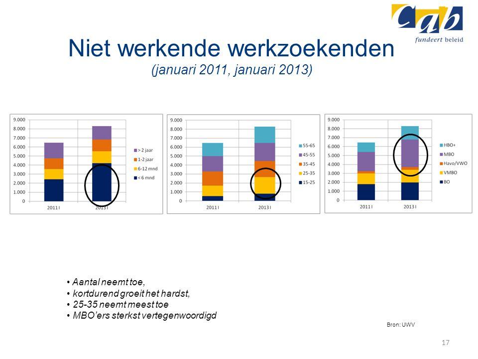 Niet werkende werkzoekenden (januari 2011, januari 2013)