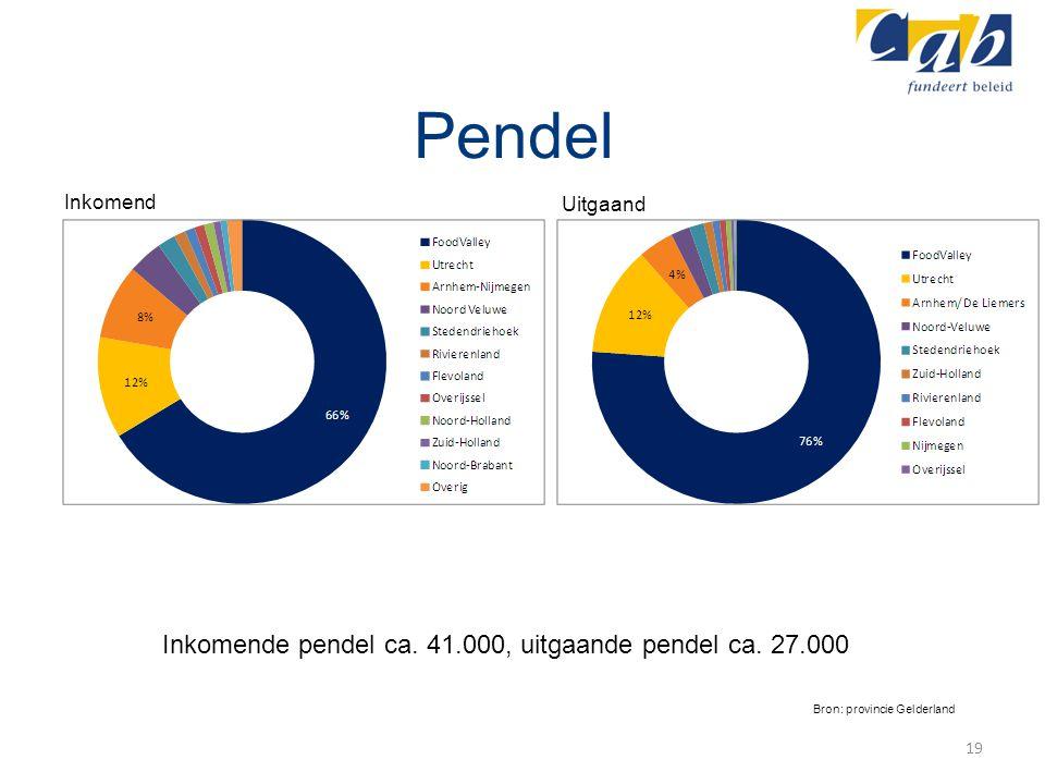 Pendel Inkomende pendel ca. 41.000, uitgaande pendel ca. 27.000