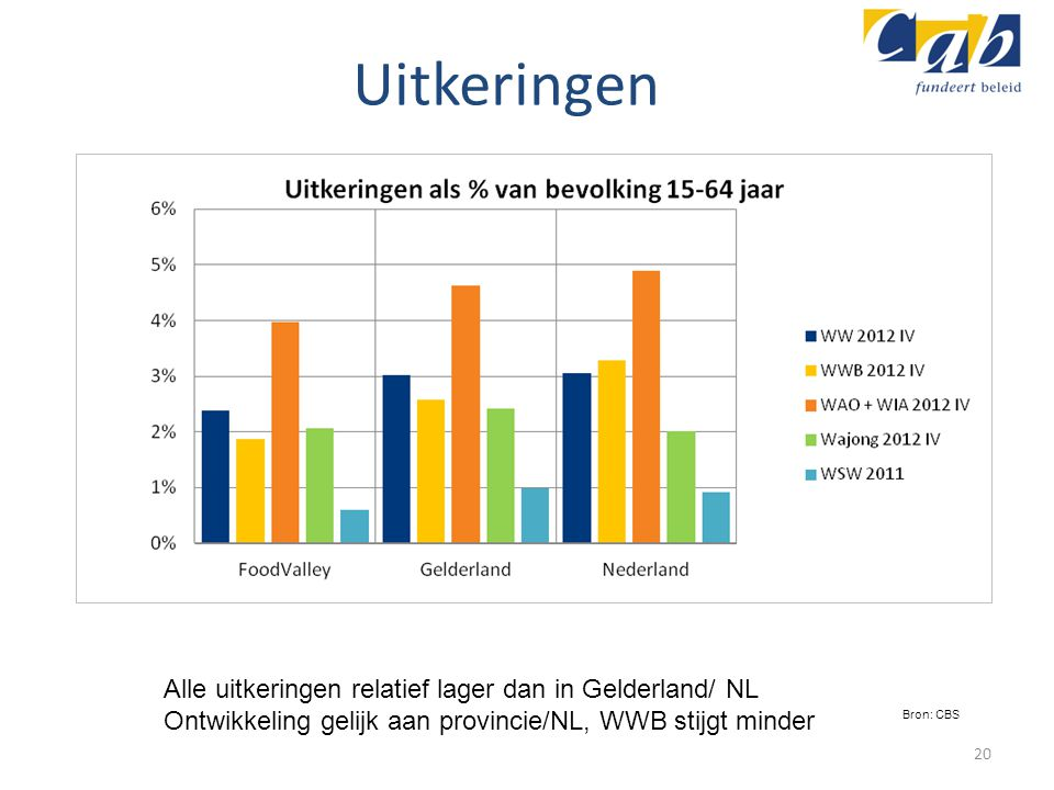 Uitkeringen Alle uitkeringen relatief lager dan in Gelderland/ NL