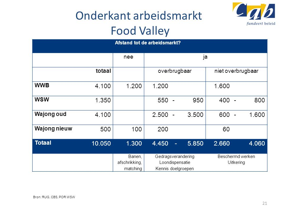 Onderkant arbeidsmarkt Food Valley