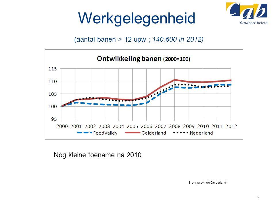 Werkgelegenheid (aantal banen > 12 upw ; 140.600 in 2012)