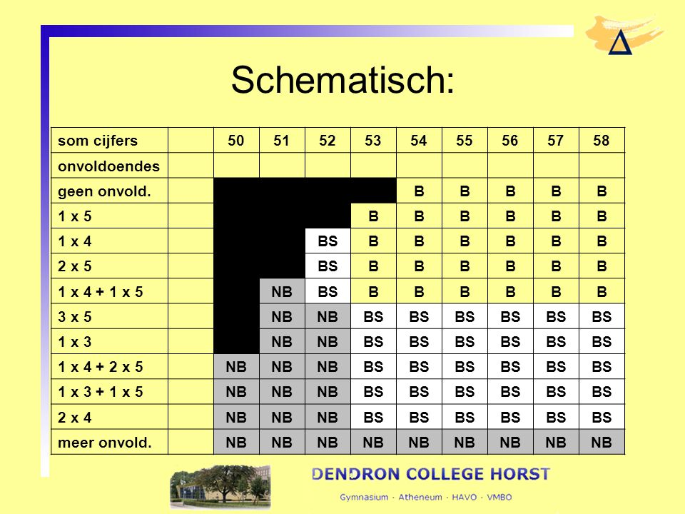 Schematisch: som cijfers 50 51 52 53 54 55 56 57 58 onvoldoendes