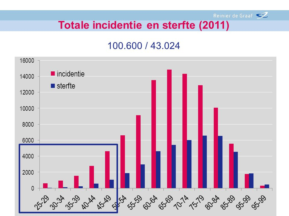 Totale incidentie en sterfte (2011)