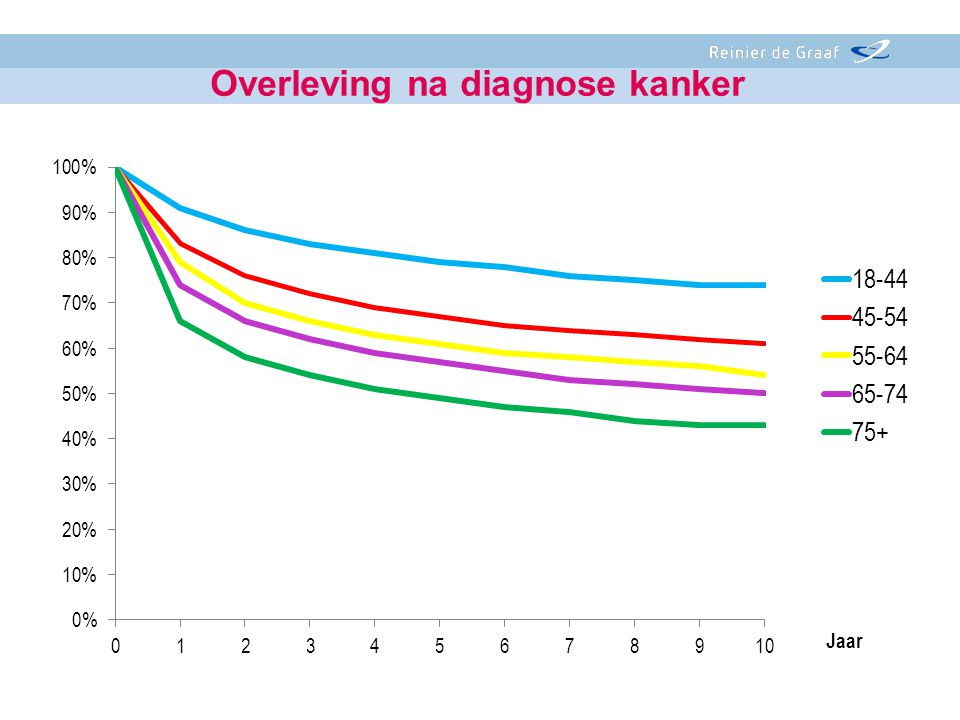 Overleving na diagnose kanker