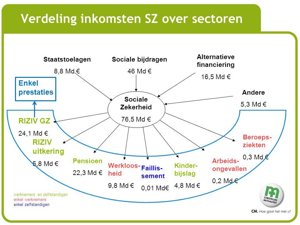 Verdeling inkomsten SZ over sectoren