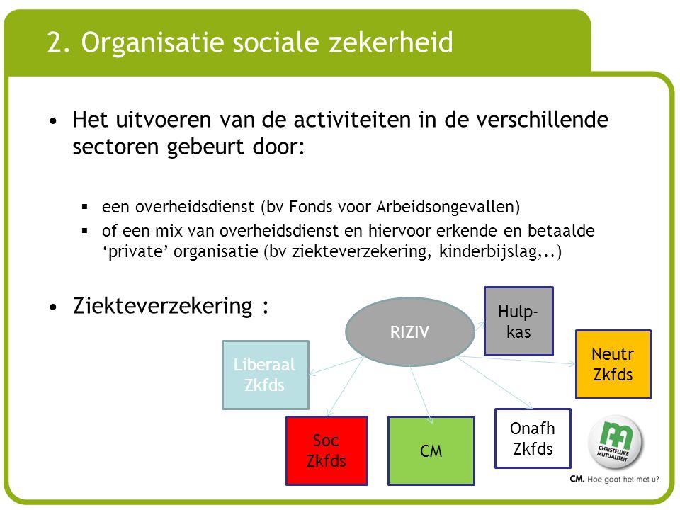 2. Organisatie sociale zekerheid