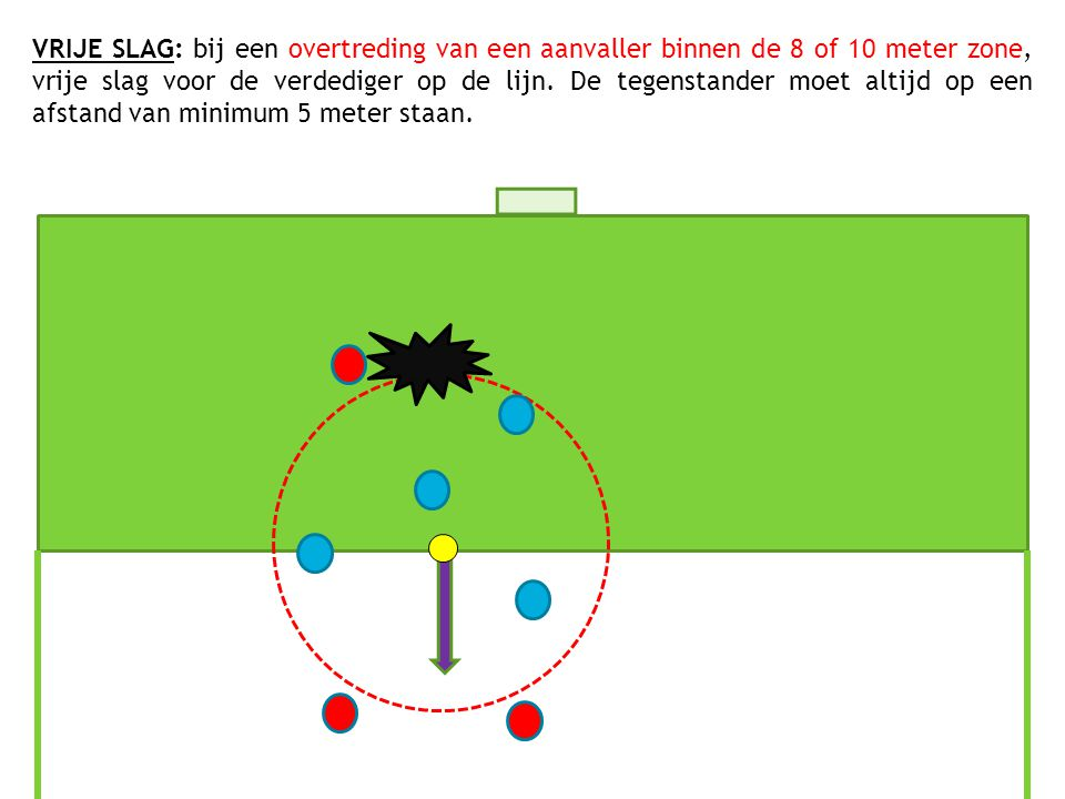VRIJE SLAG: bij een overtreding van een aanvaller binnen de 8 of 10 meter zone, vrije slag voor de verdediger op de lijn.