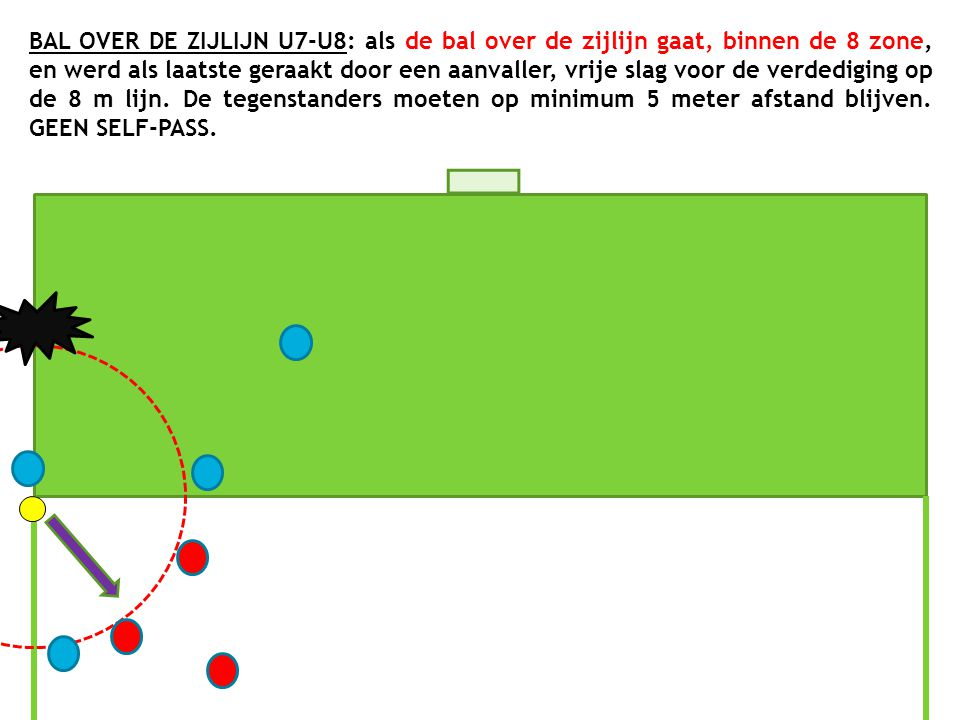 BAL OVER DE ZIJLIJN U7-U8: als de bal over de zijlijn gaat, binnen de 8 zone, en werd als laatste geraakt door een aanvaller, vrije slag voor de verdediging op de 8 m lijn.