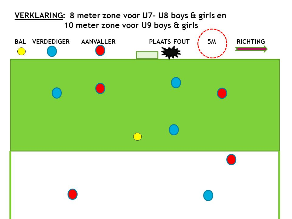 VERKLARING: 8 meter zone voor U7- U8 boys & girls en