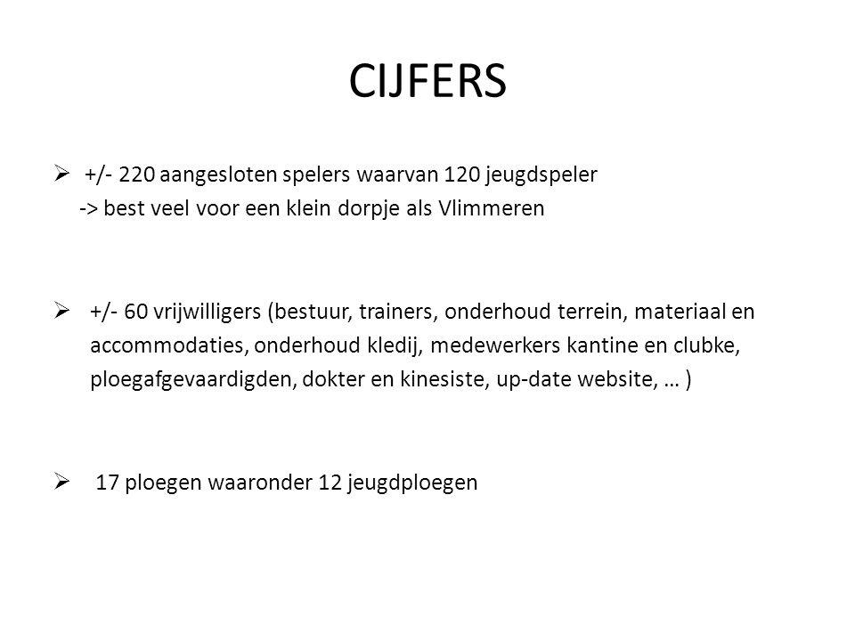 CIJFERS +/- 220 aangesloten spelers waarvan 120 jeugdspeler