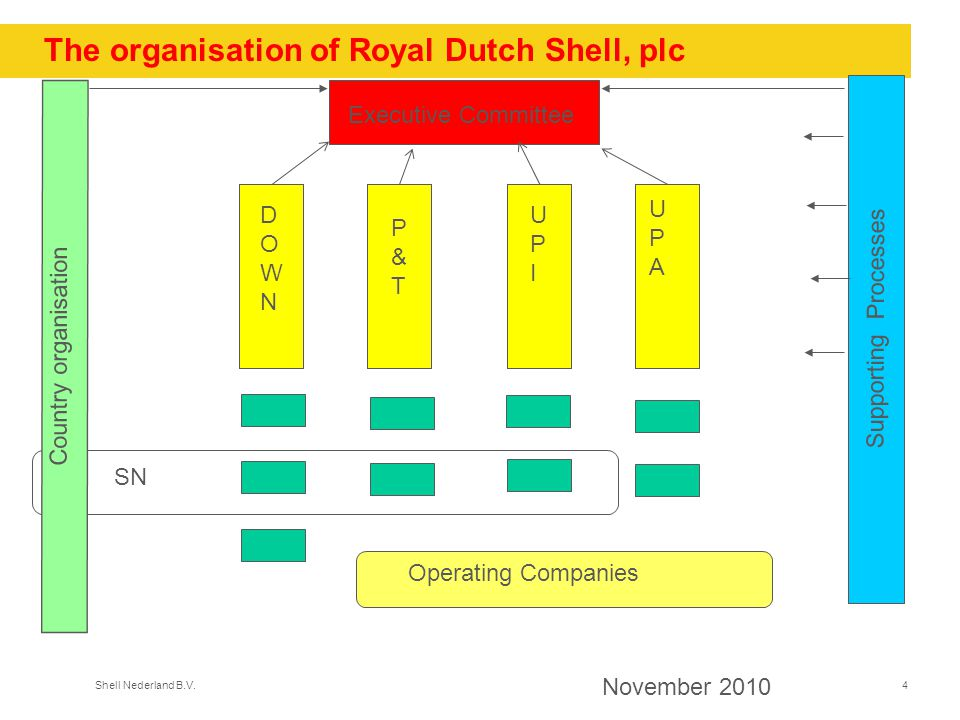 The organisation of Royal Dutch Shell, plc