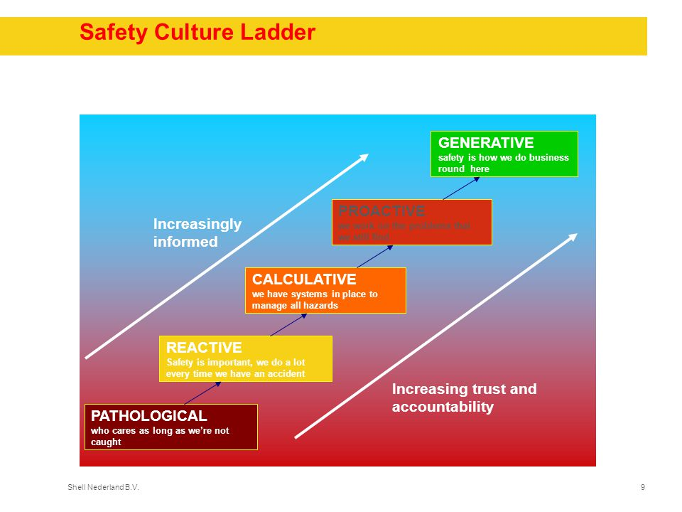 Safety Culture Ladder GENERATIVE PROACTIVE Increasingly informed