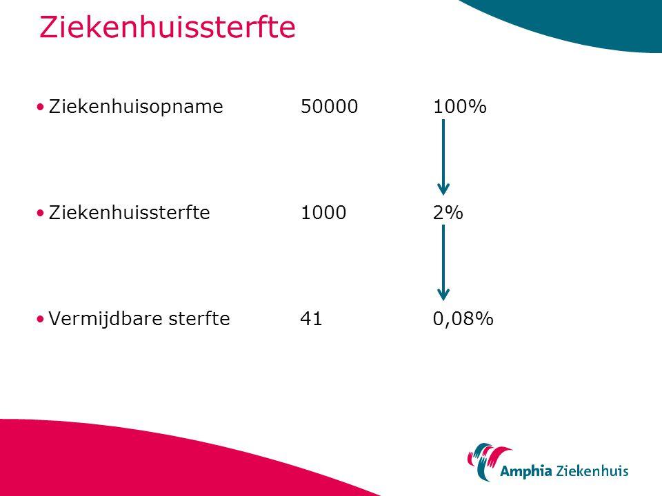 Ziekenhuissterfte Ziekenhuisopname 50000 100%