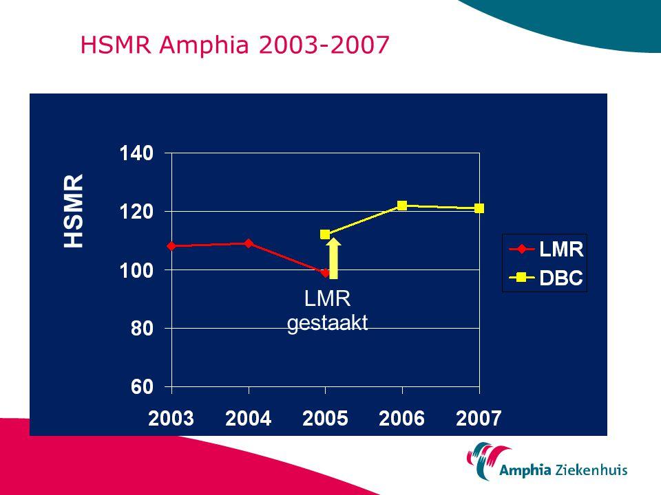 HSMR Amphia 2003-2007 HSMR LMR gestaakt