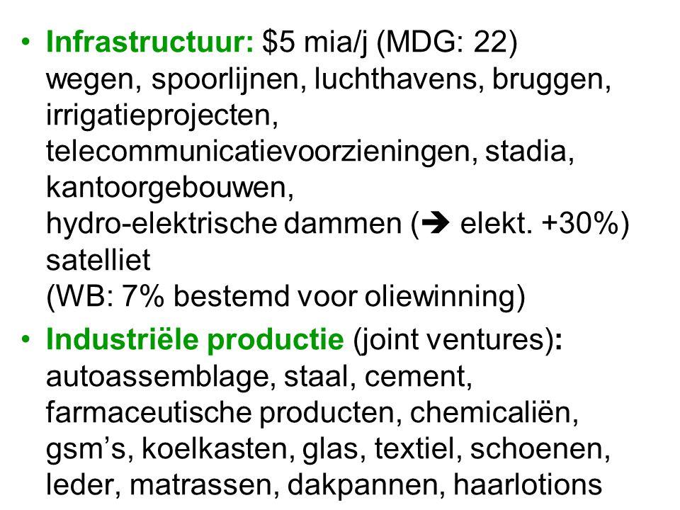 Infrastructuur: $5 mia/j (MDG: 22) wegen, spoorlijnen, luchthavens, bruggen, irrigatieprojecten, telecommunicatievoorzieningen, stadia, kantoorgebouwen, hydro-elektrische dammen ( elekt. +30%) satelliet (WB: 7% bestemd voor oliewinning)