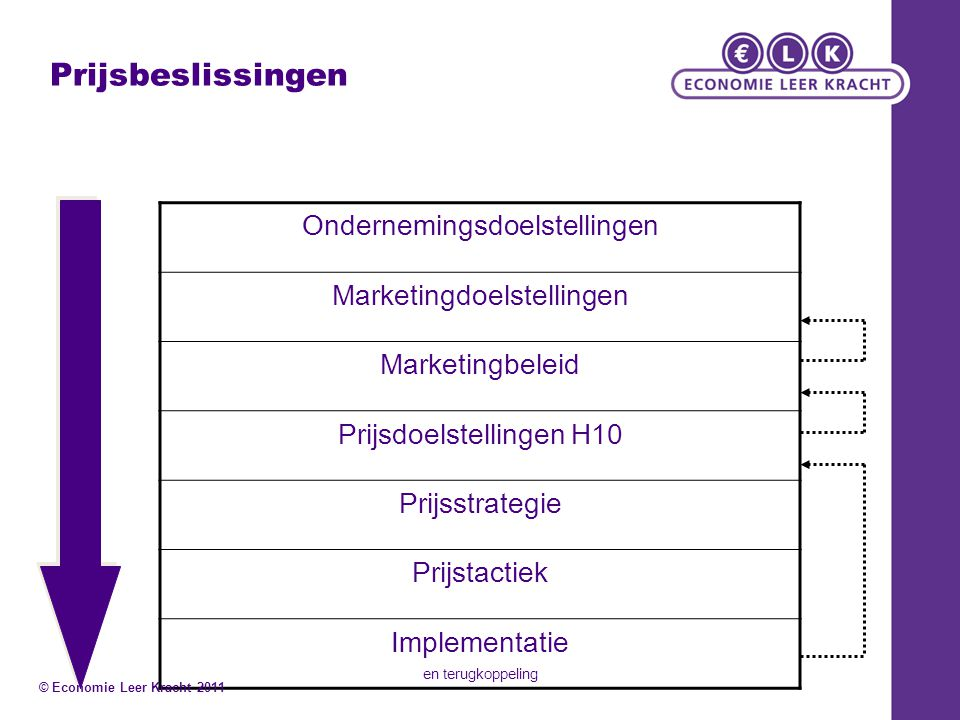 Prijsbeslissingen Ondernemingsdoelstellingen Marketingdoelstellingen