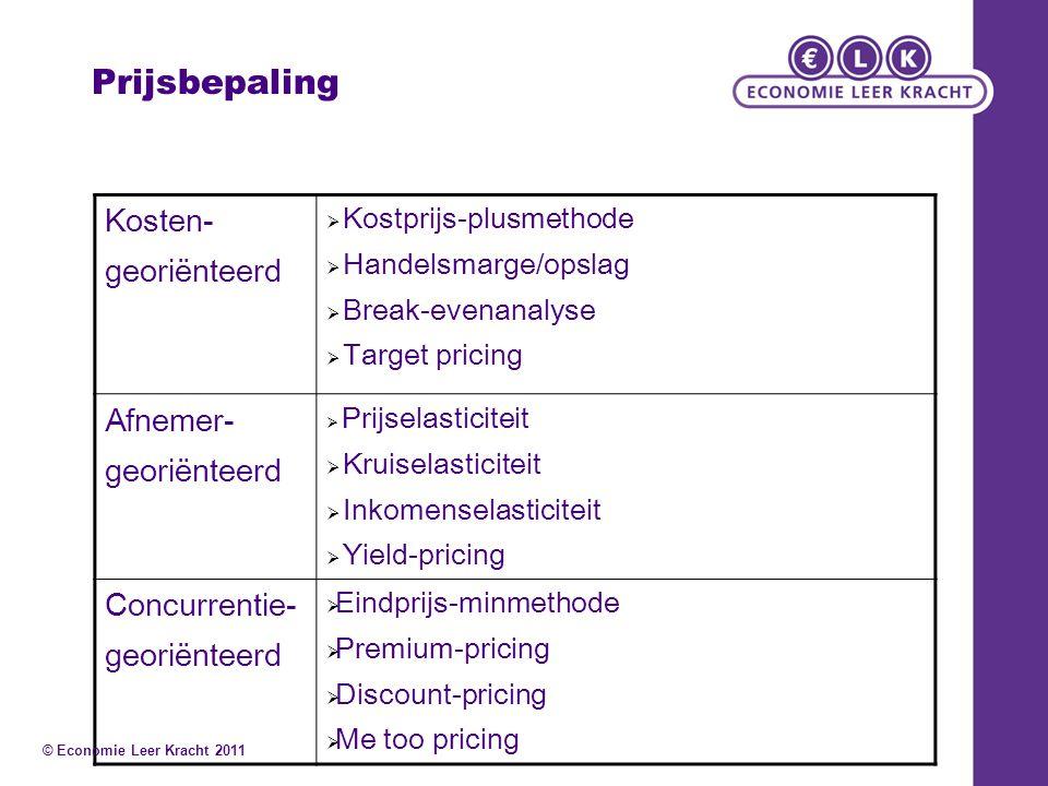 Prijsbepaling Kosten- georiënteerd Afnemer- Concurrentie-