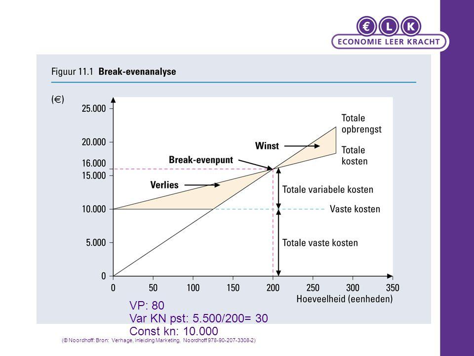 VP: 80 Var KN pst: 5.500/200= 30 Const kn: 10.000