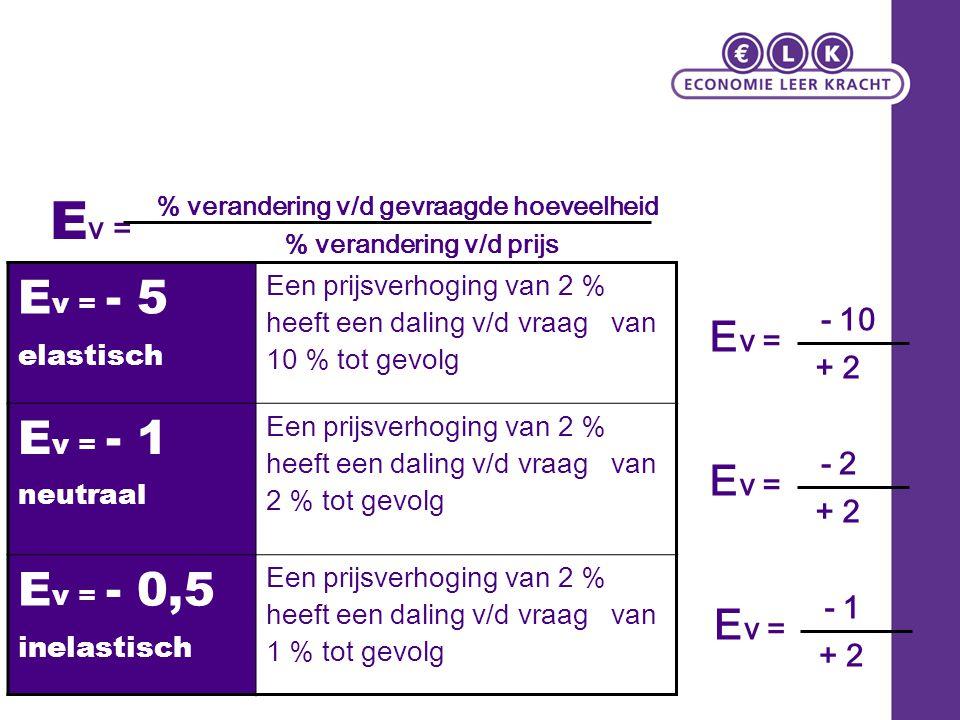 Ev = Ev = - 5 Ev = - 1 Ev = - 0,5 Ev = Ev = Ev = - 10 + 2 - 2 + 2 - 1