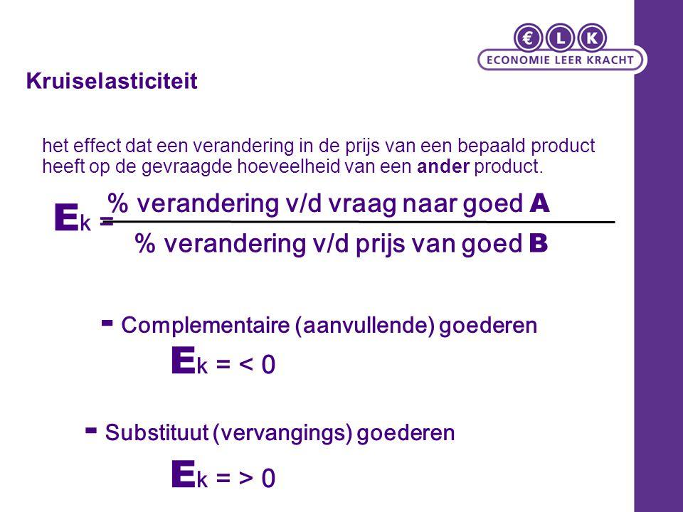 - Complementaire (aanvullende) goederen Ek = < 0