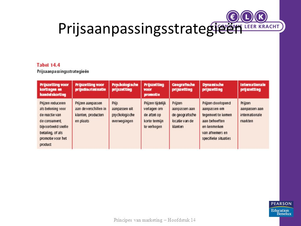 Prijsaanpassingsstrategieën
